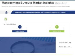Management Buyouts Market Insights Success Ppt Powerpoint Presentation Outline Outfit