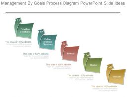 Management By Goals Process Diagram Powerpoint Slide Ideas