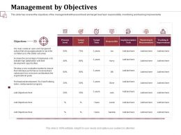 Management By Objectives Organizational Goals Ppt Powerpoint Presentation Styles