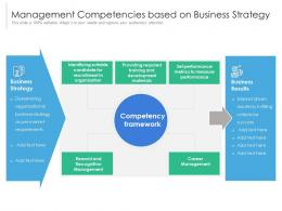 Management Competencies Based On Business Strategy