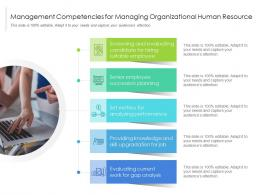 Management Competencies For Managing Organizational Human Resource