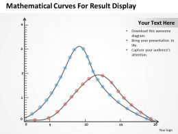 Management Consultant Curves For Result Display Powerpoint Templates PPT Backgrounds Slides