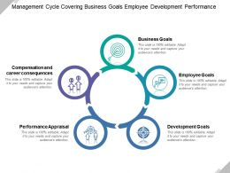 Management Cycle Covering Business Goals Employee Development Performance