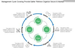 Management Cycle Covering Provide Gather Retrieve Organize Secure And Maintain