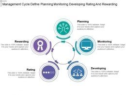 Management Cycle Define Planning Monitoring Developing Rating And Rewarding