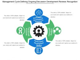 Management Cycle Defining Ongoing Discussion Development Reviews Recognition