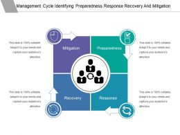 Management Cycle Identifying Preparedness Response Recovery And Mitigation
