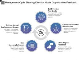 Management Cycle Showing Direction Goals Opportunities Feedback