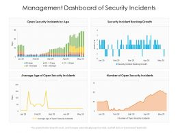 Management Dashboard Of Security Incidents