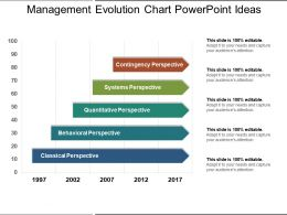 Management Evolution Chart Powerpoint Ideas