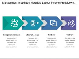 Management Ineptitude Materials Labour Income Profit Down Data Mash