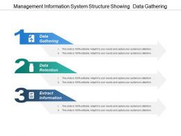 Management Information System Structure Showing Data Gathering