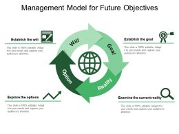 Management Model For Future Objectives