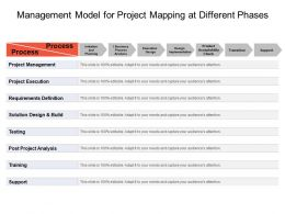 Management Model For Project Mapping At Different Phases