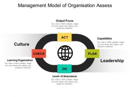 Management Model Of Organisation Assess