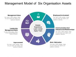 Management Model Of Six Organisation Assets