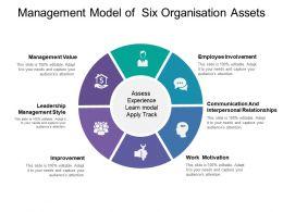 Management Model Of Six Organisation Assets
