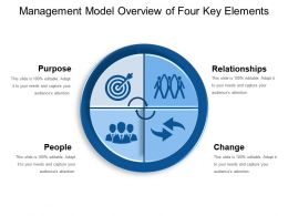 Management Model Overview Of Four Key Elements