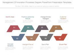 management_of_innovation_processes_diagram_powerpoint_presentation_templates_Slide01