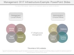 Management Of It Infrastructure Example Powerpoint Slides
