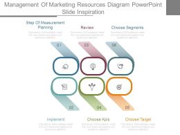 Management Of Marketing Resources Diagram Powerpoint Slide Inspiration