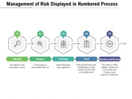 Management Of Risk Displayed In Numbered Process