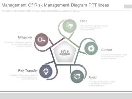 Management Of Risk Management Diagram Ppt Ideas