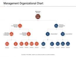 Management Organizational Chart Fraud Investigation Ppt Powerpoint Presentation Ideas