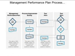 Management Performance Plan Process Improvement Quality Event Planning Cpb