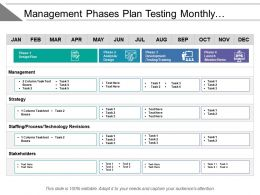 Management Phases Plan Testing Monthly Implementation Roadmap