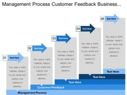 Management Process Customer Feedback Business Processes Information Technology