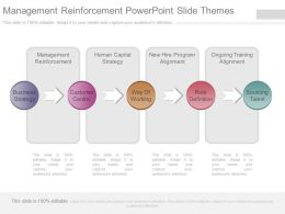 Management Reinforcement Powerpoint Slide Themes