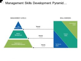 Management Skills Development Pyramid Showing Skills Required