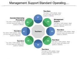 Management Support Standard Operating Procedures Continual Improvement Structural Determinants