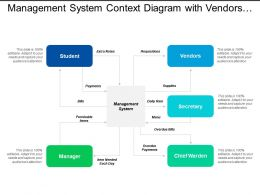 Management System Context Diagram With Vendors And Manager