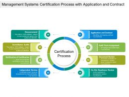 Management Systems Certification Process With Application And Contract