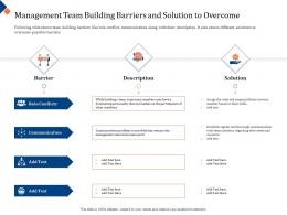 Management Team Building Barriers And Solution To Overcome Description Ppt Model