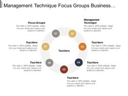 Management Technique Focus Groups Business Appraisal Valuation Public Relations
