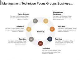 Management Technique Focus Groups Business Appraisal Valuation Public Relations