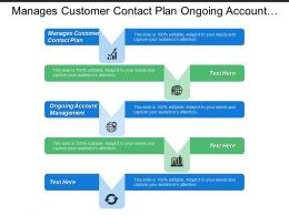 Manages Customer Contact Plan Ongoing Account Management Service Implementation