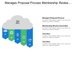 Manages Proposal Process Membership Review Committee