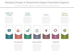 Managing Changes To Requirements Diagram Presentation Diagrams