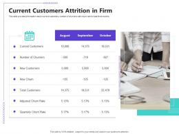 Managing Customer Retention Current Customers Attrition In Firm Ppt Powerpoint Ideas Show