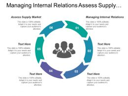 Managing Internal Relations Assess Supply Market Define Sourcing Strategy