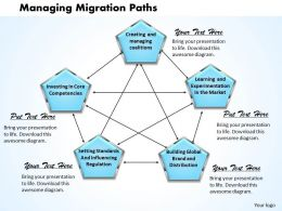 Managing Migration Paths Powerpoint Presentation Slide Template