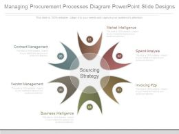 Managing Procurement Processes Diagram Powerpoint Slide Designs