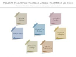Managing Procurement Processes Diagram Presentation Examples