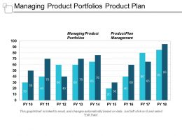Managing Product Portfolios Product Plan Management Marketing Management Planning Cpb