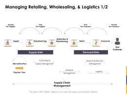 Managing Retailing Wholesaling And Logistics Flow Ppt Powerpoint Demonstration