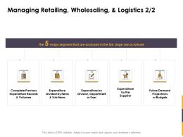 Managing Retailing Wholesaling And Logistics Items Ppt Powerpoint Sample